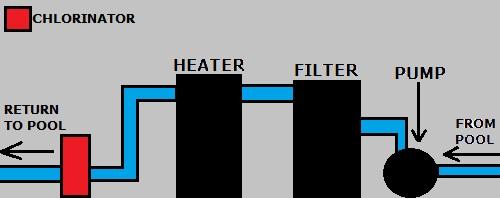 hayward automatic chlorinator