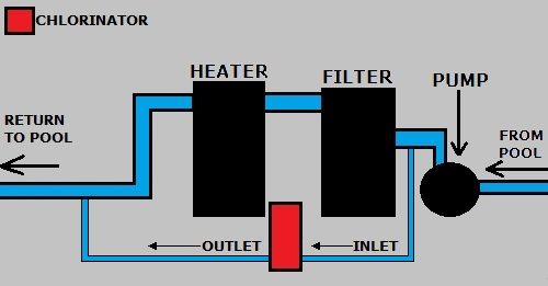 Flow Diagram for Off-Line Chlorinators